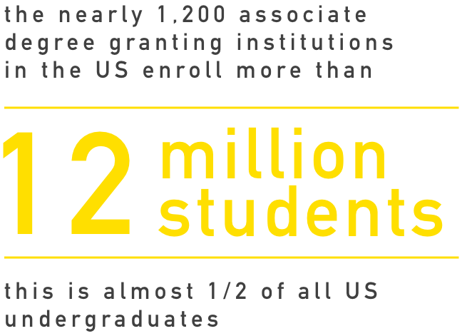 12 Million Students, or nearly half of all undergraduates, enroll in associate degree programs