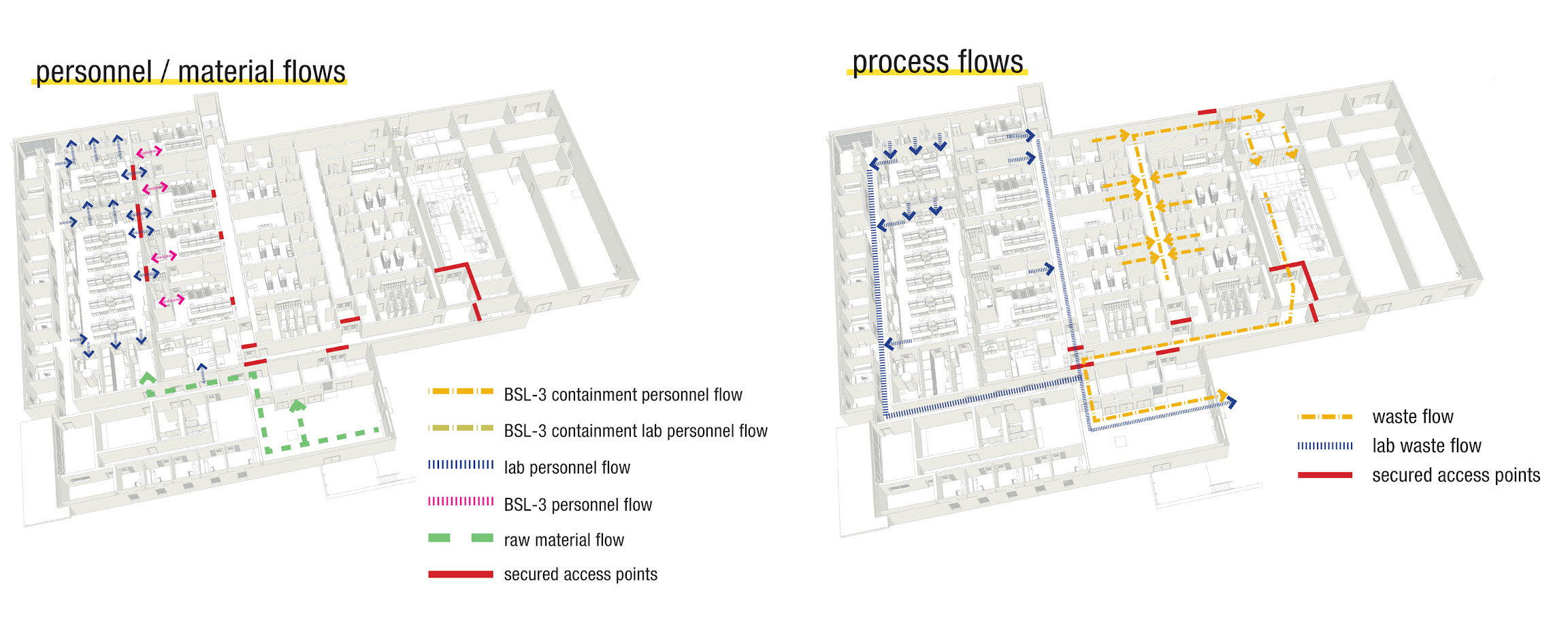 BSL-3 Personnel, Material, and Process Flows