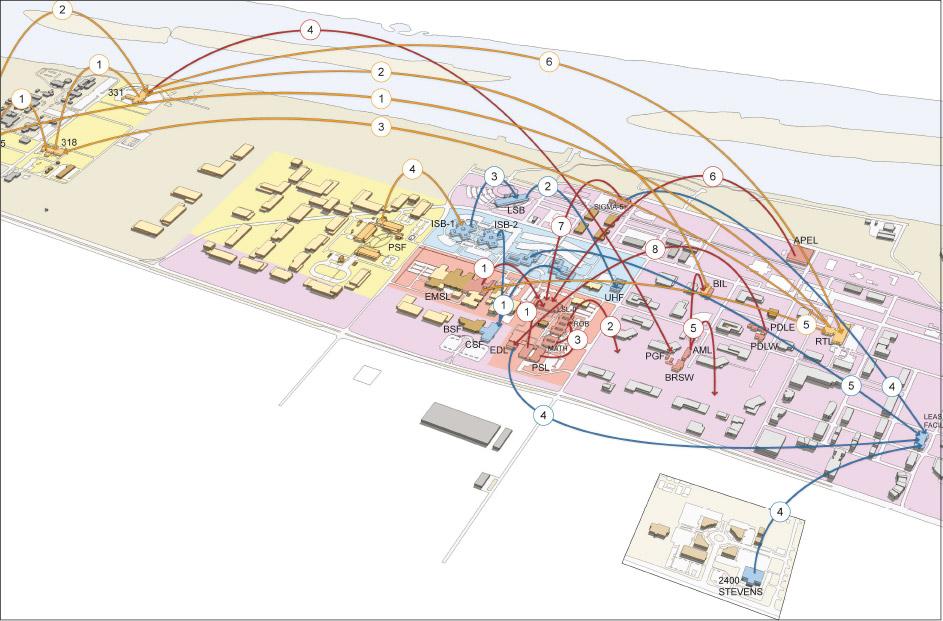 Strategic and Master Planning