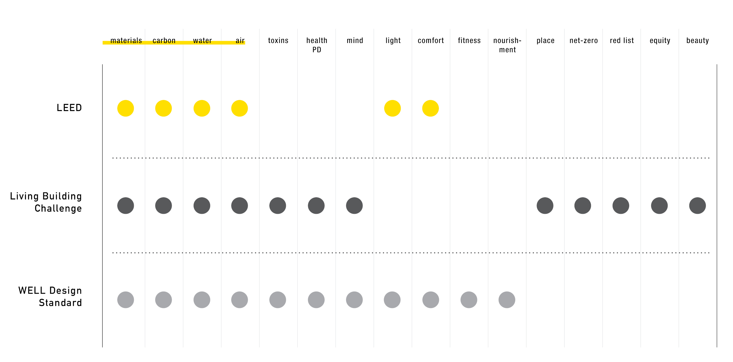 Flad Architects Sustainability Selection Chart